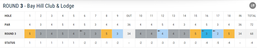 Daniel Berger's round. Note that he had an albatross, an eagle, a birdie, and a par on the par fives. Class.