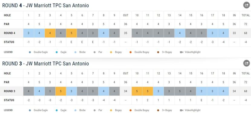 A nice pair of weekend 68's helped Dustin Johnson to a t6 finish, despite the impossible draw.